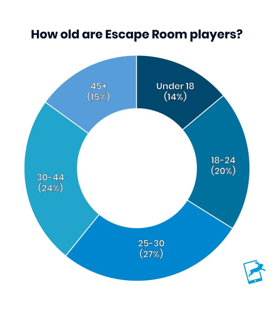 Age of Escape Room Players