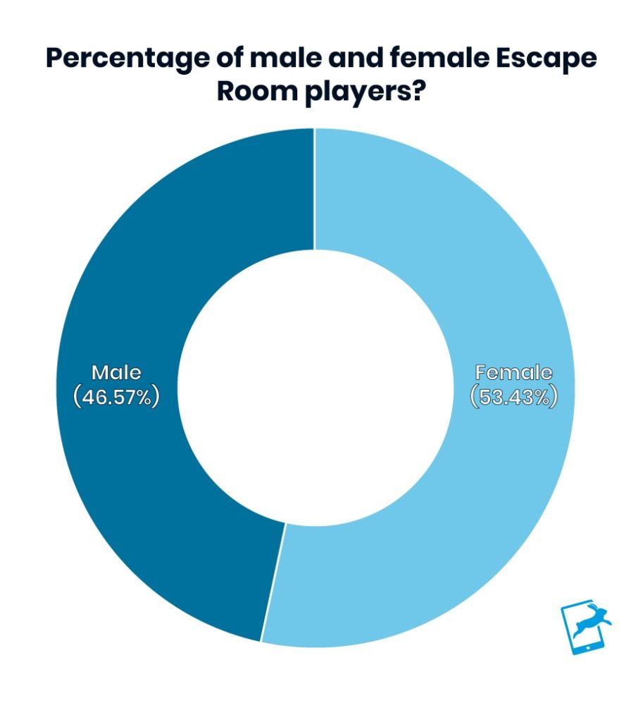 Gender of Escape Room Players