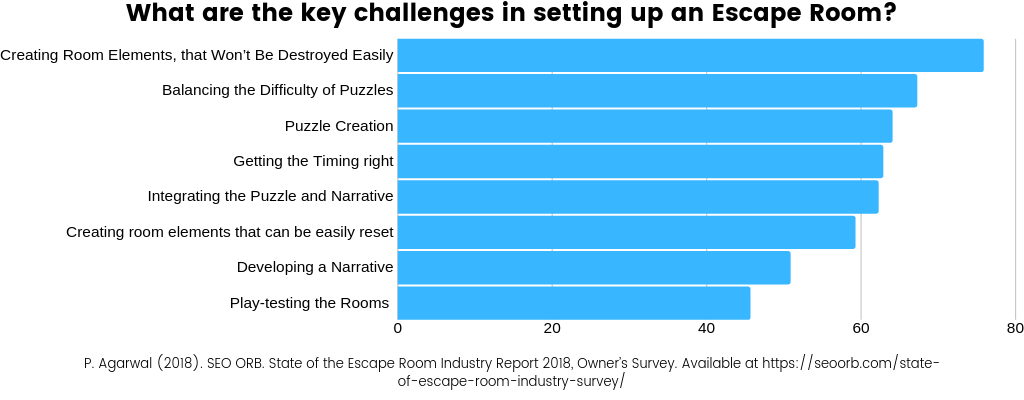 Escape Room Puzzles 7 Ideas For Your Missions Cluetivity